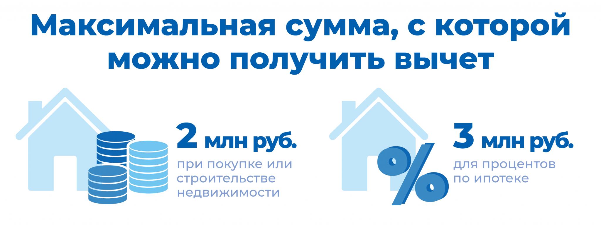 Как получить налоговый вычет за квартиру, купленную в ипотеку